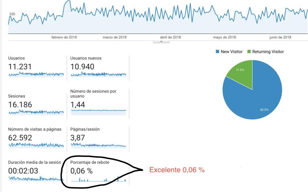 Descubre en el análisis de tu web cuando menos significa más efectividad